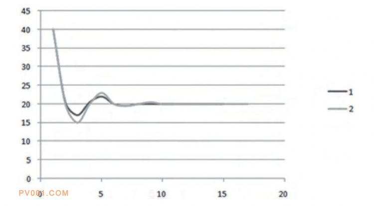 图3:环境温度曲线