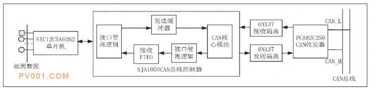 图1 CAN总线通讯系统硬件结构图