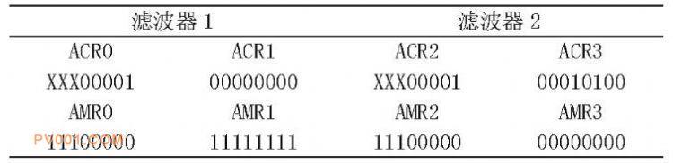表2 滤波器ACR、AMR配置