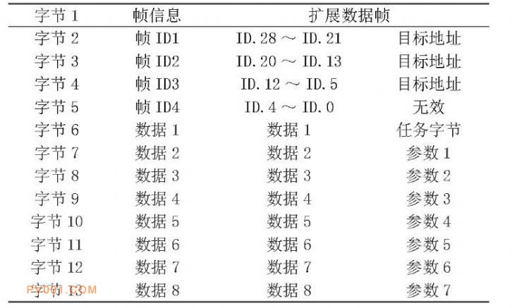 表3 数据帧信息设计
