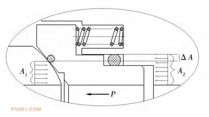 图3 阀座活塞效应