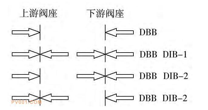 图4 活塞效应阀座的组合