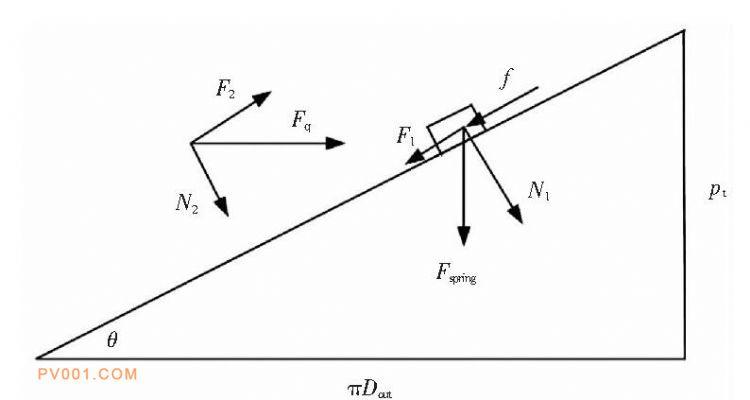图2 螺纹副等效受力图