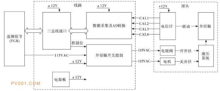 独立四臂井径仪原理框图