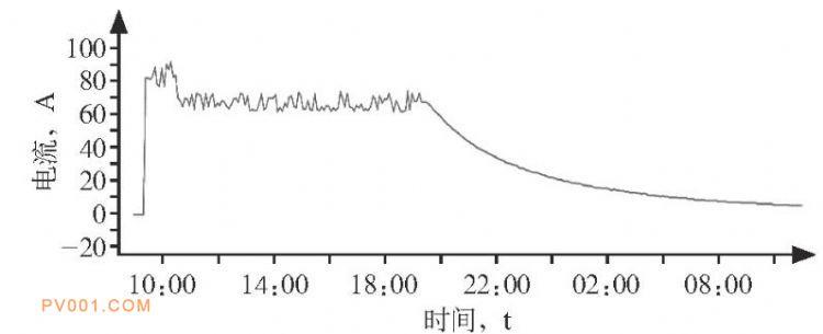 Ⅰ组蓄电池充电电流曲线