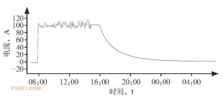 Ⅱ组蓄电池充电电流曲线