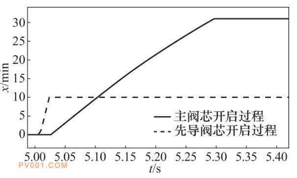 图11 优化后开关阀动态响应曲线