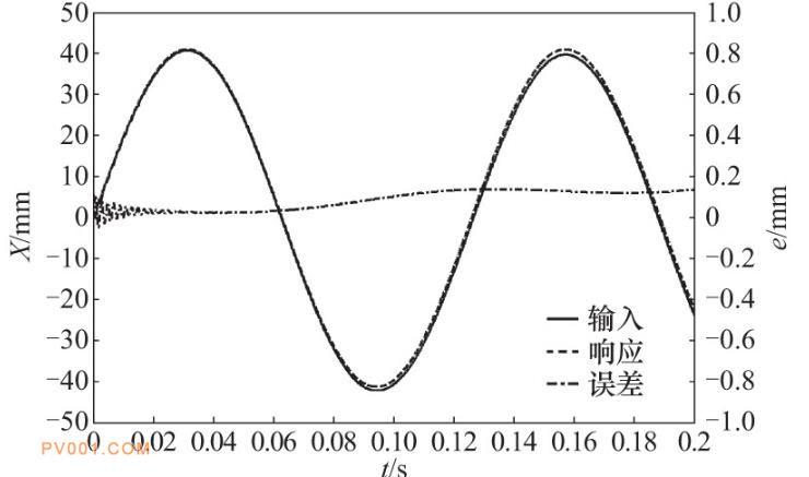 位置正弦跟随曲线