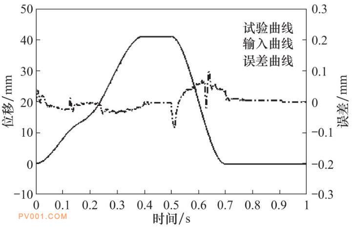 开关阀输入与响应时间-位移曲线图