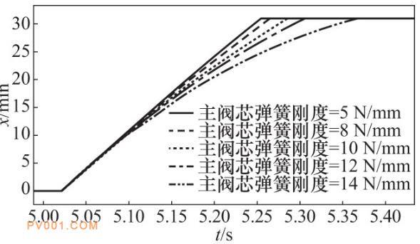 主阀芯弹簧刚度不同时主阀响应曲线