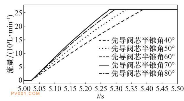先导阀芯半锥角改变时大流量开关阀流量曲线