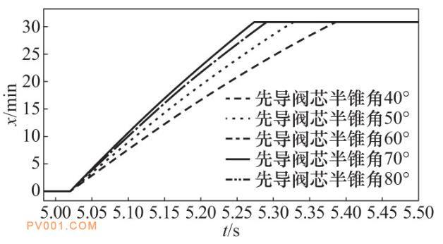 先导阀半锥角改变时主阀响应曲线