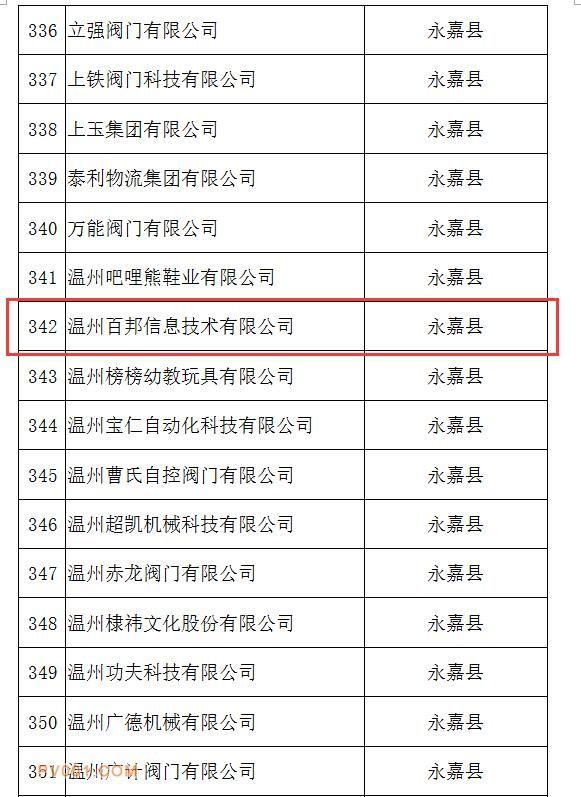 2019年第三批浙江省科技型中小企�I�J定公示,我司位列其中