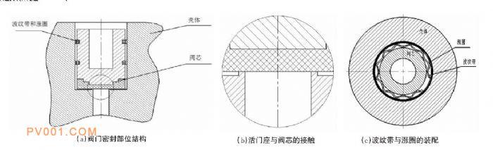 图1 壳体与阀芯装配示意图-中国泵阀制造网