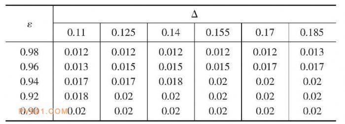 装配关联数据表-中国泵阀制造网