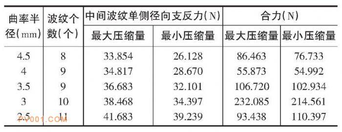不同曲率半径下波纹带受力表-中国泵阀制造网