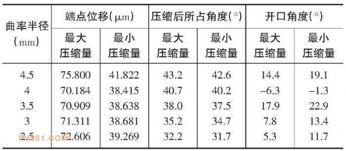 不同曲率半径下波纹带位移及角度变化-中国泵阀制造网