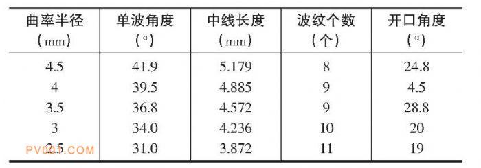 不同曲率半径下波纹带参数 -中国泵阀制造网