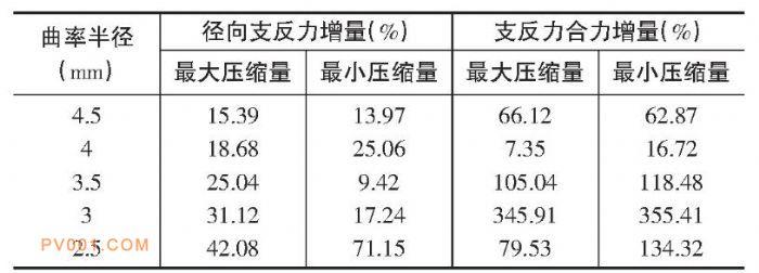 表5 径向支反力及其合力增量-中国泵阀制造网