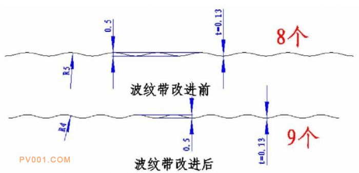 图7 波纹带改进前后对比-中国泵阀制造网