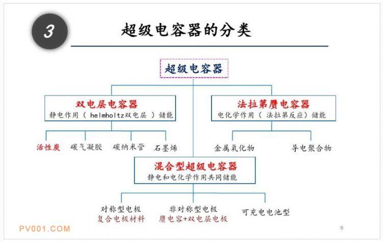 余热发电原理_PPT丨详解超级电容器储能原理和应用
