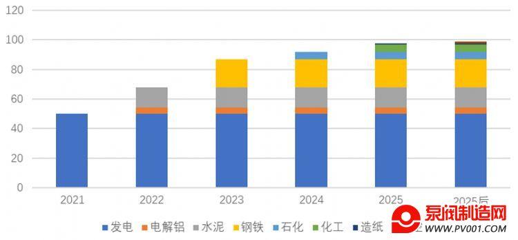 关注 | 碳达峰碳中和目标愿景下全国碳市场面临的新挑战和相关建议-泵阀制造网