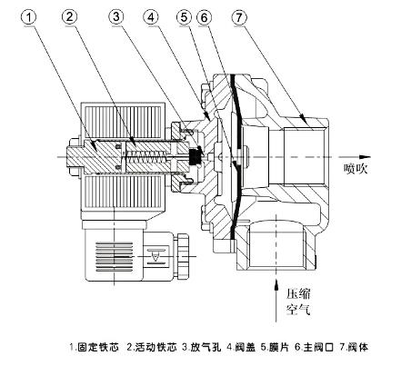 直角式脉冲电磁阀结构图