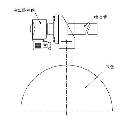 直角式脉冲电磁阀安装方式
