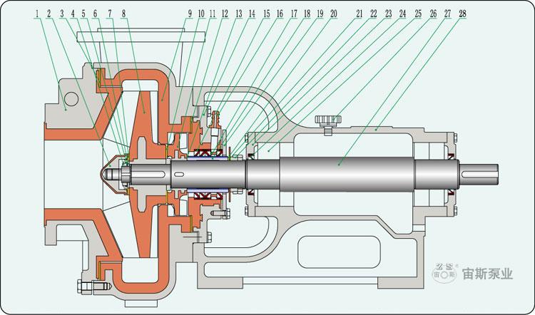 UHB-ZK-III型钢衬聚氨酯高耐磨渣浆泵带副叶轮结构简图