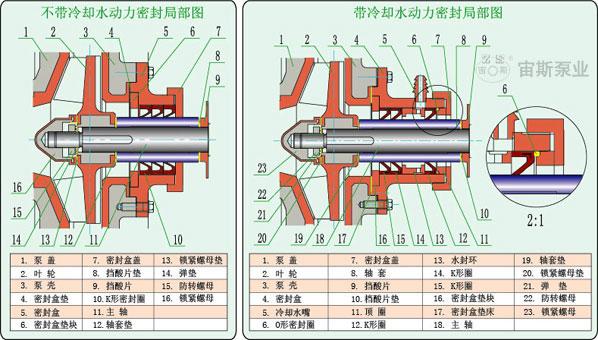 UHB-ZK-III型钢衬聚氨酯高耐磨渣浆泵密封结构简图