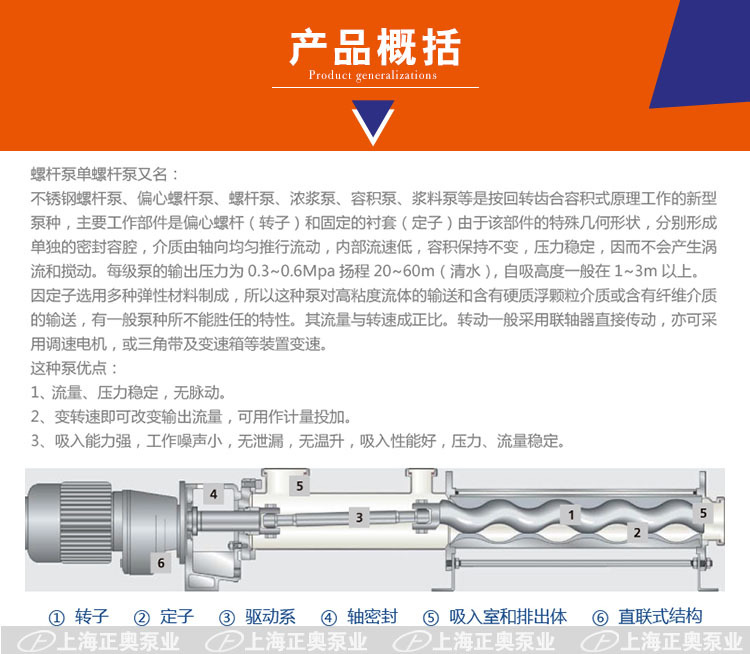 GW卫生级螺杆泵产品概括 1