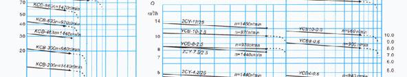 KCB系列齿轮泵工作范围图