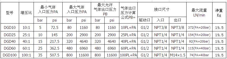 东莞赛森特高压氮气增压装置参数对比