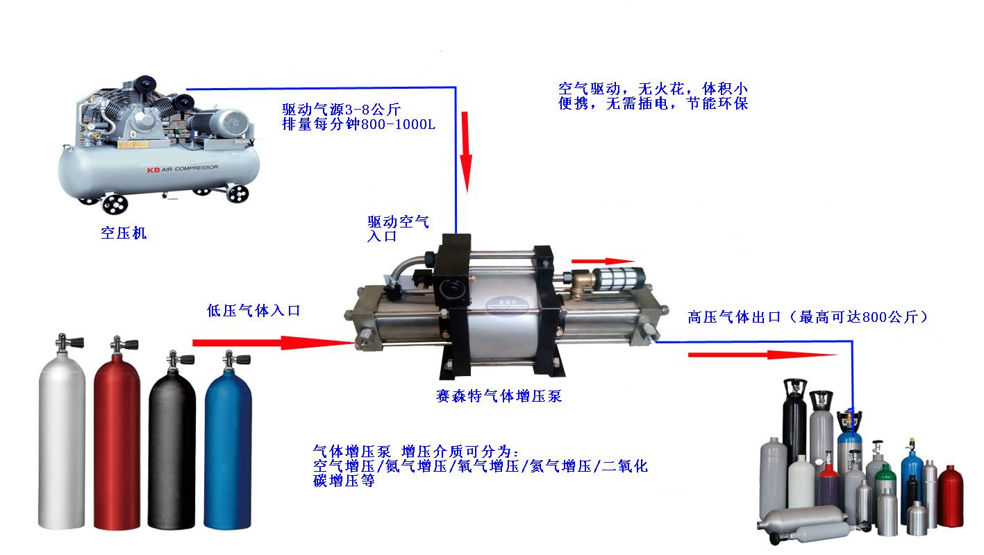 东莞赛森特氮气增压阀工作流程图