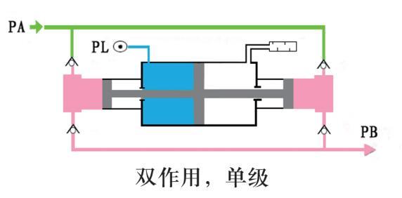 东莞赛森特氮气增压设备为双作用单级增压泵