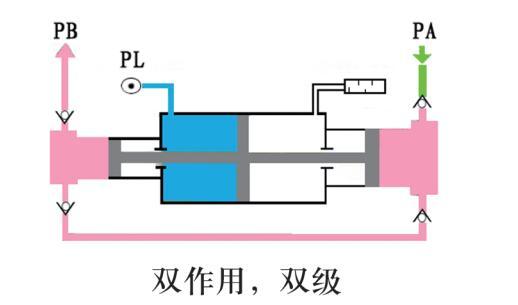 供应 氢气增压泵-赛森特实验室反应釜专用氢气增压泵