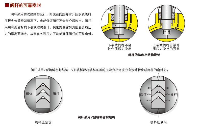 浮动球阀-阀杆可靠密封