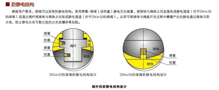 浮动球阀防静电结构